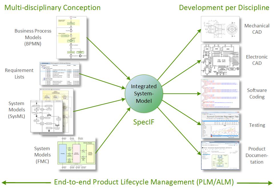Specification Integration Facility Specif Specif En
